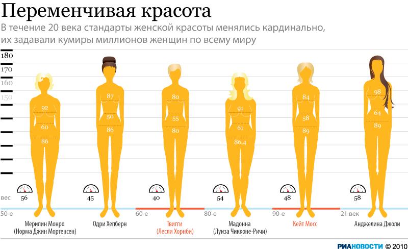 Женские стандарты картинки