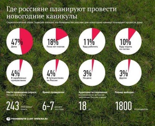 Новогодние инфографики