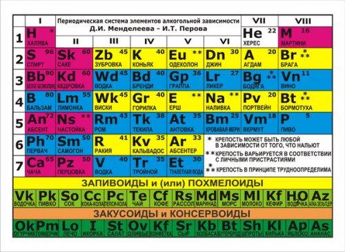 Двум новым элементам таблицы Менделеева официально