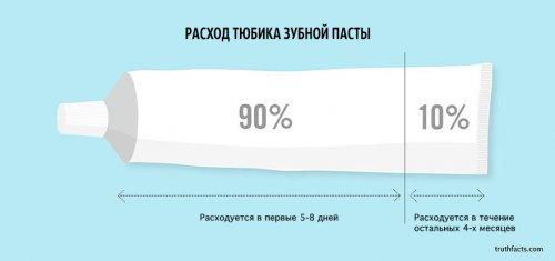 Правдивые факты о жизни в диаграммах и графиках (33 шт)