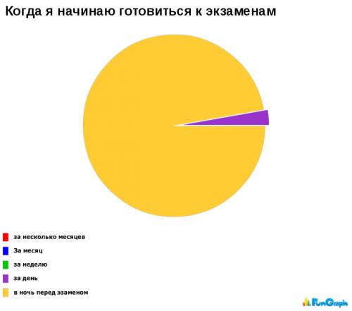 Прикольные графики и диаграммы (14 фото)