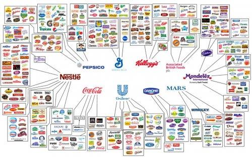 Крупнейшие производители продуктов питания и контролируемые ими компании (11 фото)