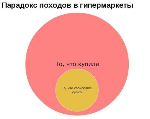 Прикольная инфографика (12 фото)