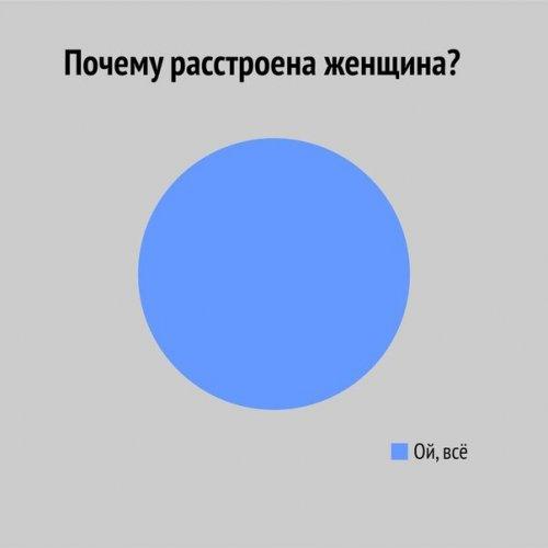 Забавная инфографика про женщин (9 фото)