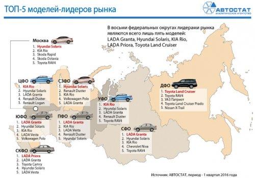 TOP-5 самых популярных машин в России