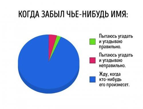 Забавные диаграммы обо всём на свете (19 фото)
