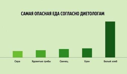 Забавная инфографика о жизни (10 фото)